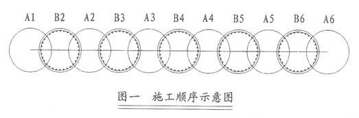 摘 要:钻孔咬合桩作为一种新型的基坑维护结构已经成功的应用于深圳、南京、天津的地铁建设等多个项目中,施工工艺已较为成熟。本文介绍苏州轨道交通一号线星湖街站车站轨排井围护结构采用大直径钻孔咬合桩的施工工艺及施工要点。 关键词:钻孔咬合桩;基坑维护;软土;工艺流程;超缓凝混凝土 1 工程概述 苏州轨道交通一号线星湖街站为一号线的第21座车站,位于苏州工业园区翠园路地下,跨星湖街布置,车站外包结构长328.