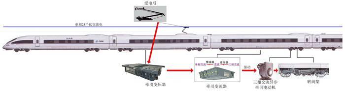 下三图(从左到右):转向架通过曲线原理示意图;转向架滚动试验;拖车